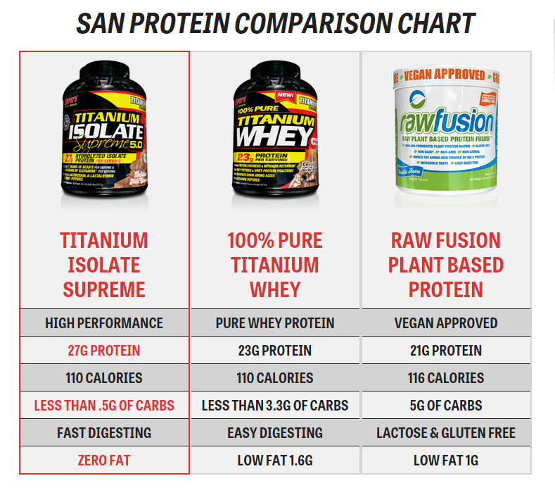 SAN Protein Chart